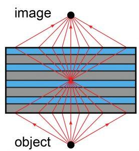 negative-refraction